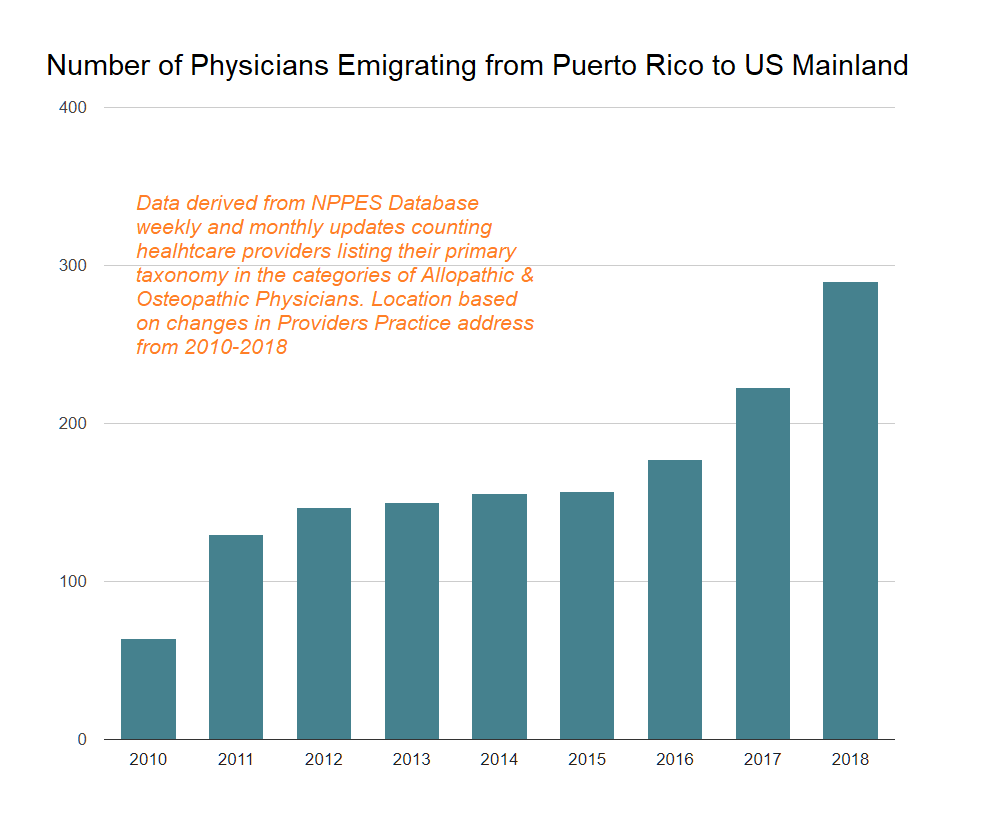 puerto rico physician emigration by year 2010-2018